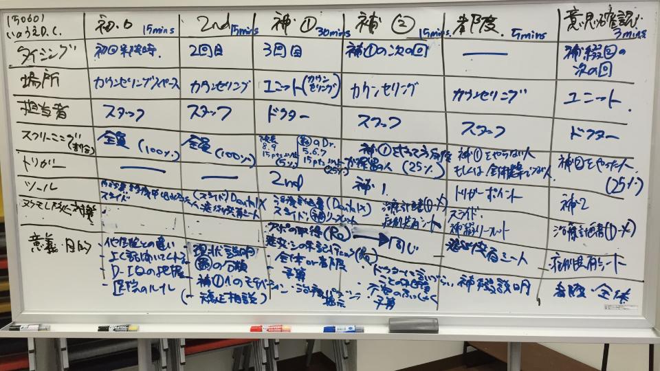カウンセリングシステムの構築
